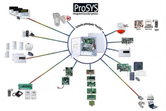 sistema di allarme prosys