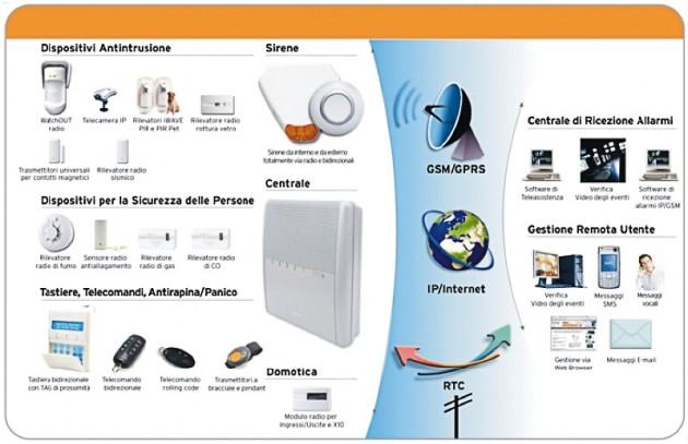 schema sistema di allarme via radio agility